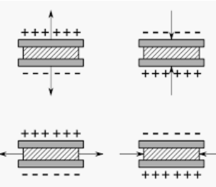 Piezoelectric Effect : Working, Examples,Types and