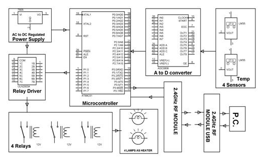 SCADA System Architecture, Types and Applications