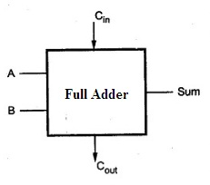 Binary Adder and Subtraction Circuits Along With Its