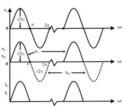 Half Wave Rectifier : Working, Circuit Diagram