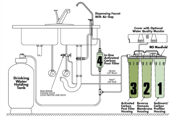 Questions About Home Reverse Osmosis Systems Water Right