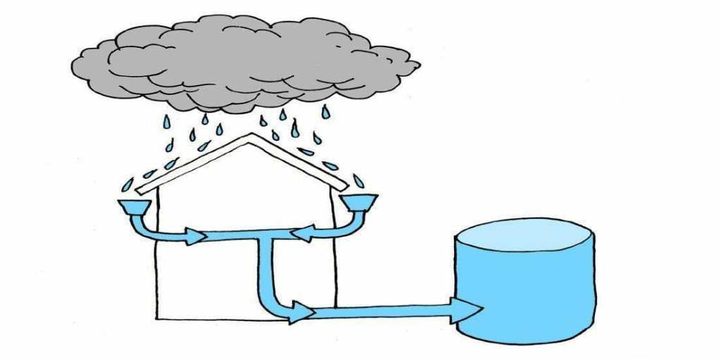 how to collect rainwater for drinking