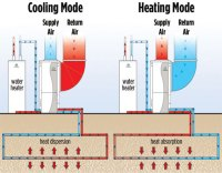 WaterFurnace: How a WaterFurnace geothermal system works ...