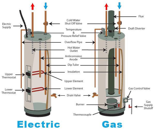 modern gas heater wiring diagram connection