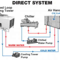 Flow Diagram Refrigeration Cycle Carburetor Wiring Direct Cooling Systems