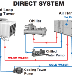 cooling system types [ 1108 x 846 Pixel ]