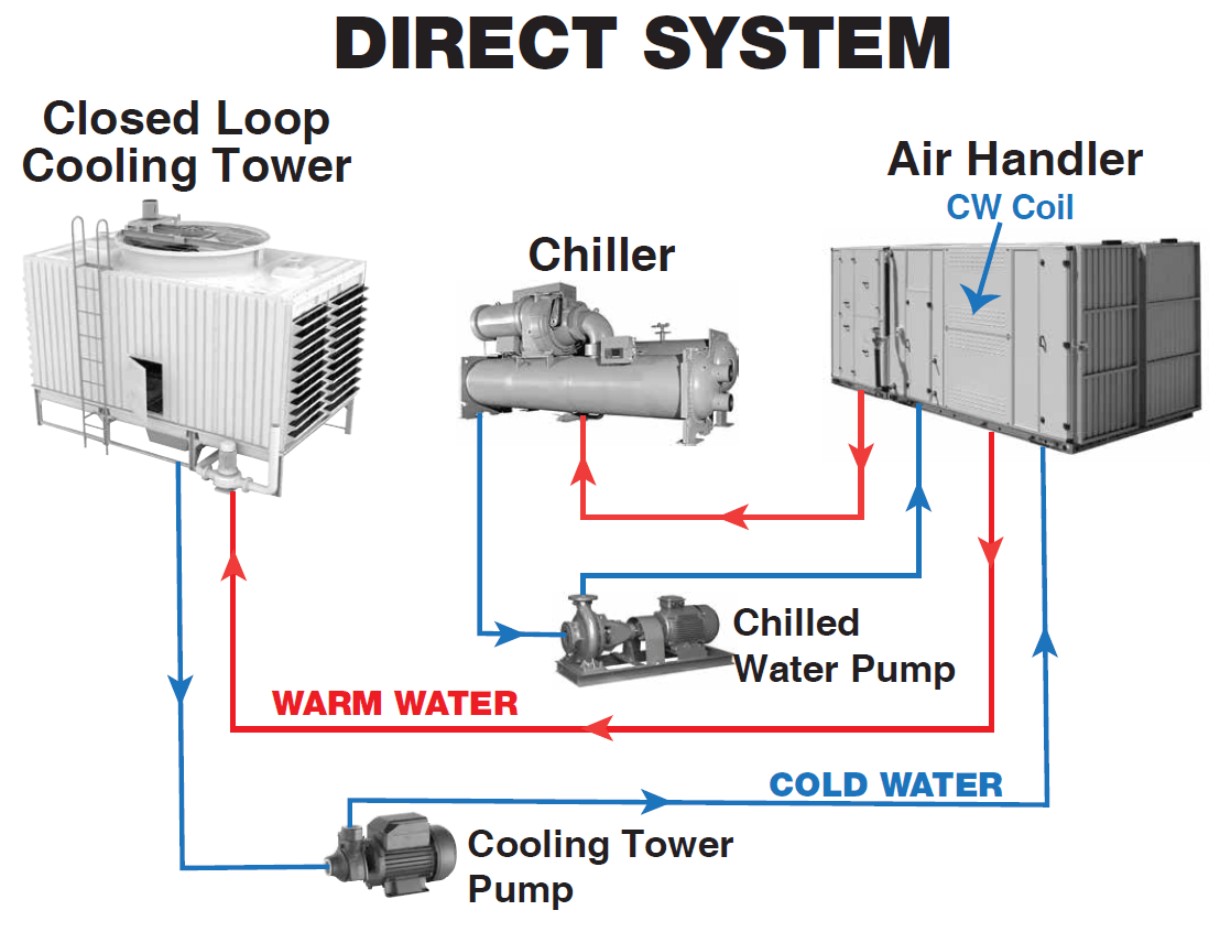 hight resolution of cooling system types