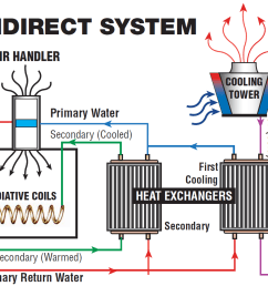 indirect cooling systems diagram of fresh water cooling system diagram of cooling system [ 1108 x 871 Pixel ]