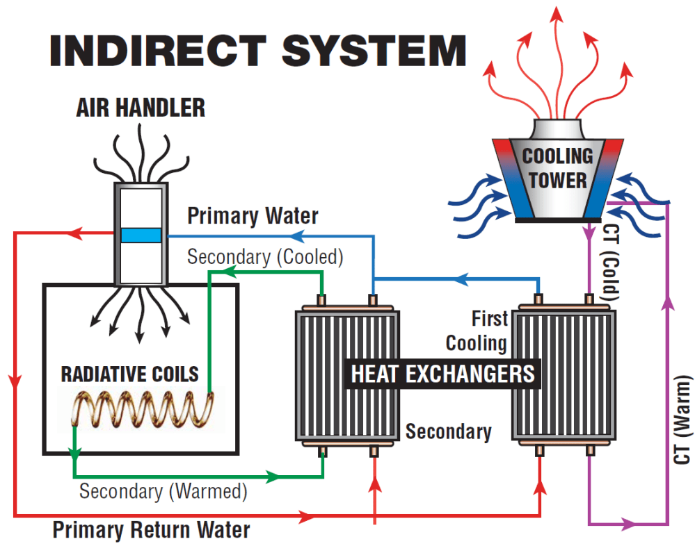 medium resolution of indirect cooling systems diagram of fresh water cooling system diagram of cooling system