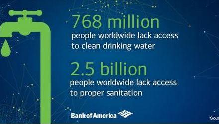 Che acqua berremo e chi la berrà nel futuro prossimo? Le previsioni sono abbastanza catastrofiche