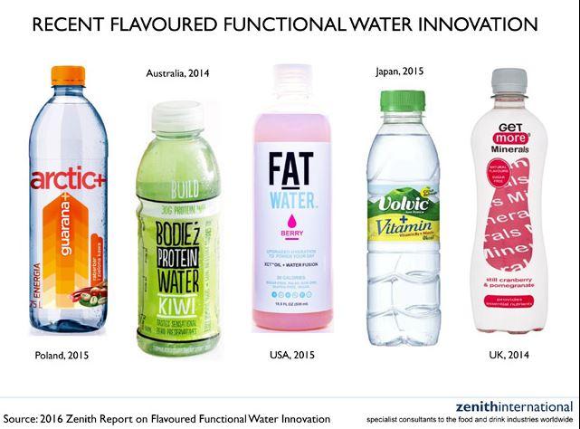 Il mercato mondiale delle acque funzionali in fortissima ascesa. Le previsioni di Zenith iternational
