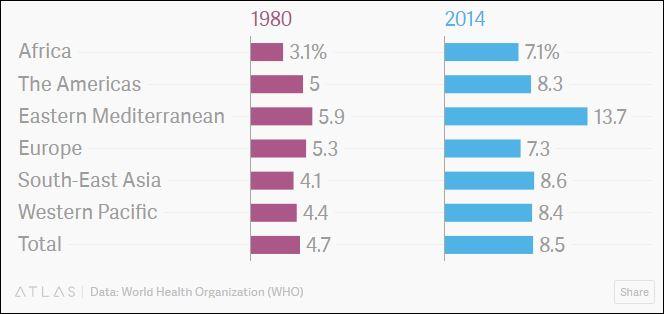Obesi dati OMS 2016