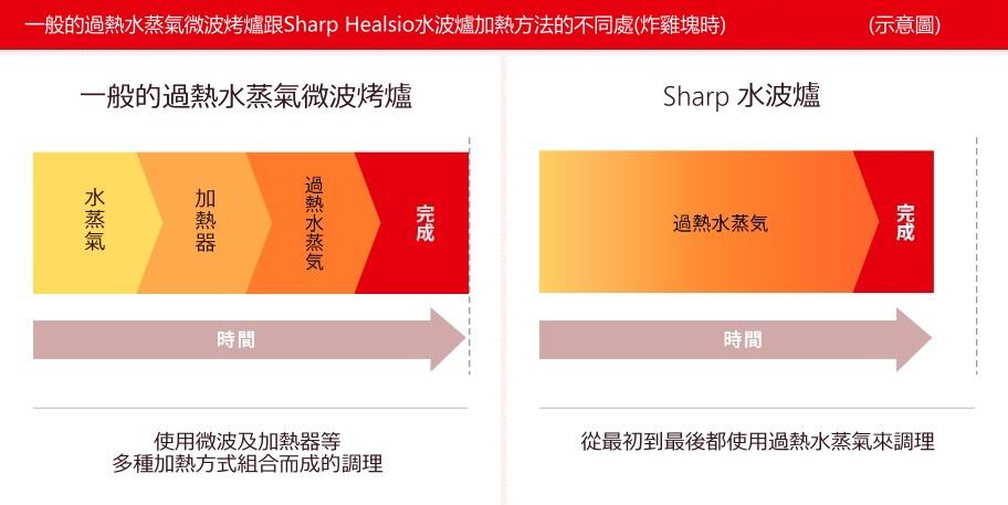 Sharp水波爐跟其他品牌的差別   掌神工坊-Healsio