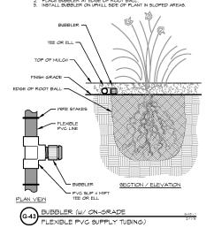 tree bubbler diagram [ 1231 x 1431 Pixel ]