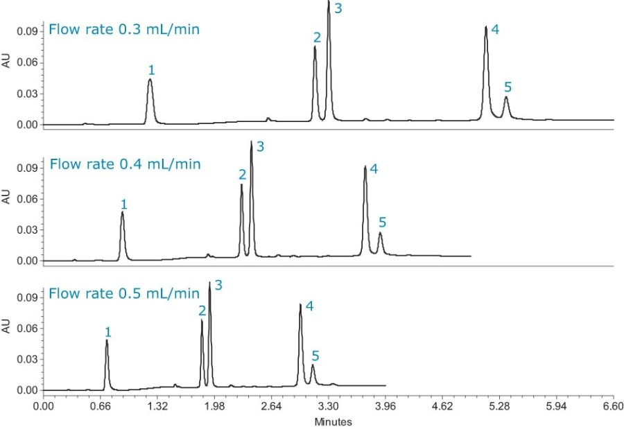 A generic scouting gradient from 5% to 95% methanol over 15 minutes was performed to investigate the eultion and separation between the peaks.