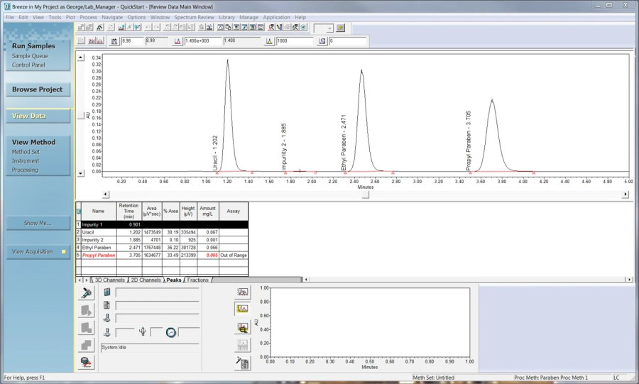 View data with a focus on quantitated results and flagged results which are out of specification.