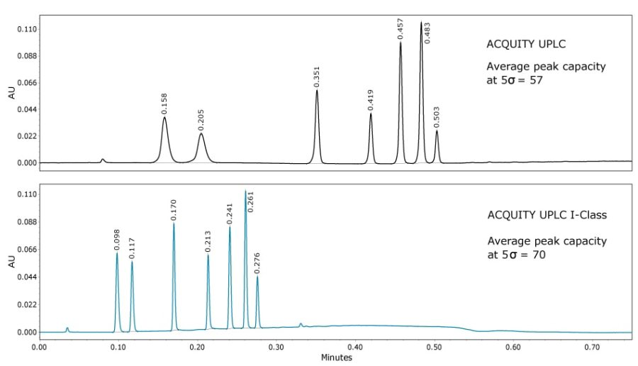 Comparing the ACQUITY UPLC System with the ACQUITY UPLC I-Class System. Enhanced backpressure limits allows the use of optimum flow rates for 2.1 and 1.0 mm I.D. columns packed with 1.7-µm particles, resulting in superior speed and resolution.