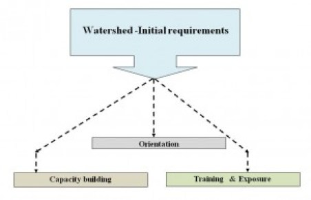 watershed_requirement
