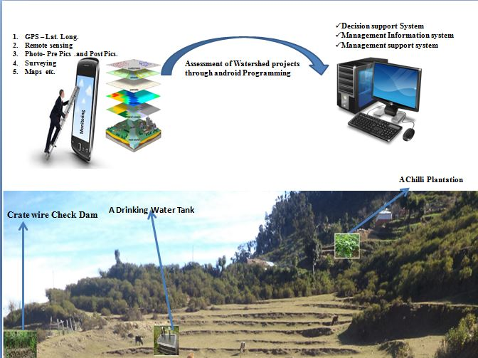Monitoring structures in a field while sitting in an office