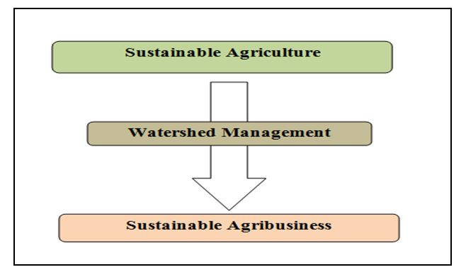 sustainable_agriculture