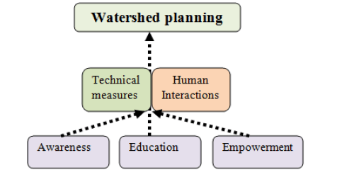 watershed planning