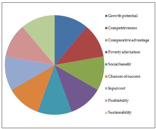 Vital parameters in value chain for agribusiness