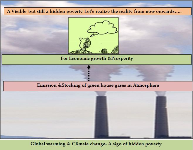 Global warming & Climate change- A sign of hidden poverty