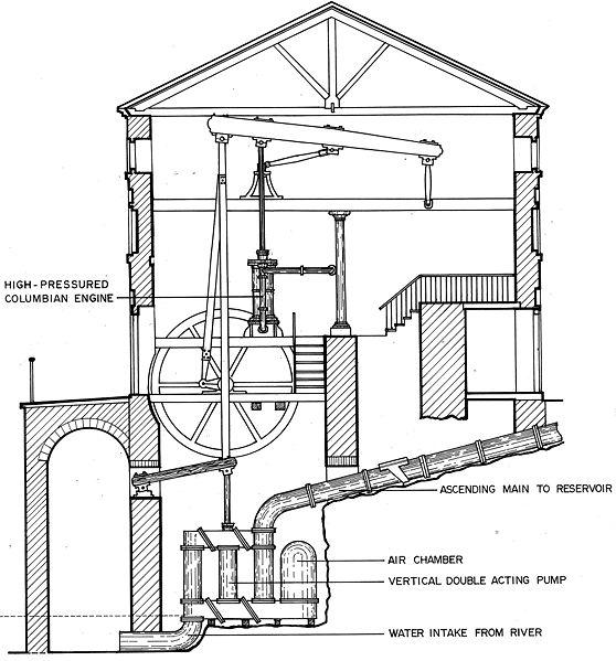 Philadelphia Pennsylvania Waterworks