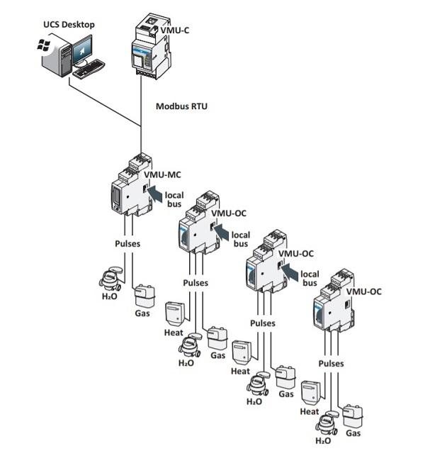 Connect Carlo Gavazzi VMU-C EM Gateway via FTP: Energy Meter