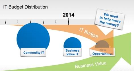 IT Budget Distribution