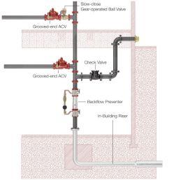 sprinkler system riser diagram wiring diagram expert exceptional fire protection sprinkler systems watts sprinkler system riser [ 1366 x 768 Pixel ]