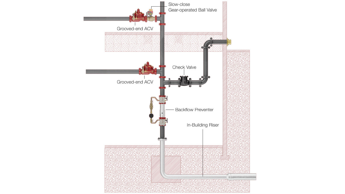 sprinkler system backflow preventer diagram club car precedent 4 battery wiring exceptional fire protection systems watts
