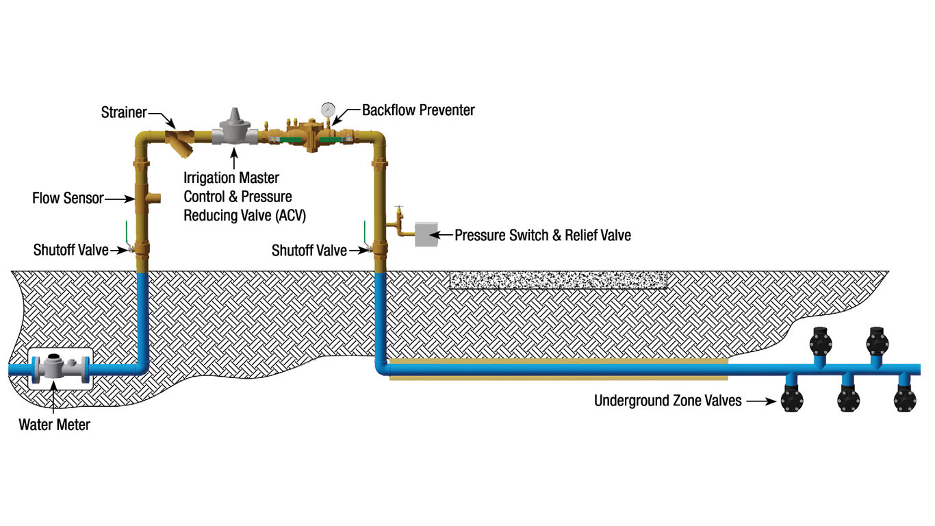 sprinkler system backflow preventer diagram tao 150 atv wiring setting the standard for irrigation control systems watts