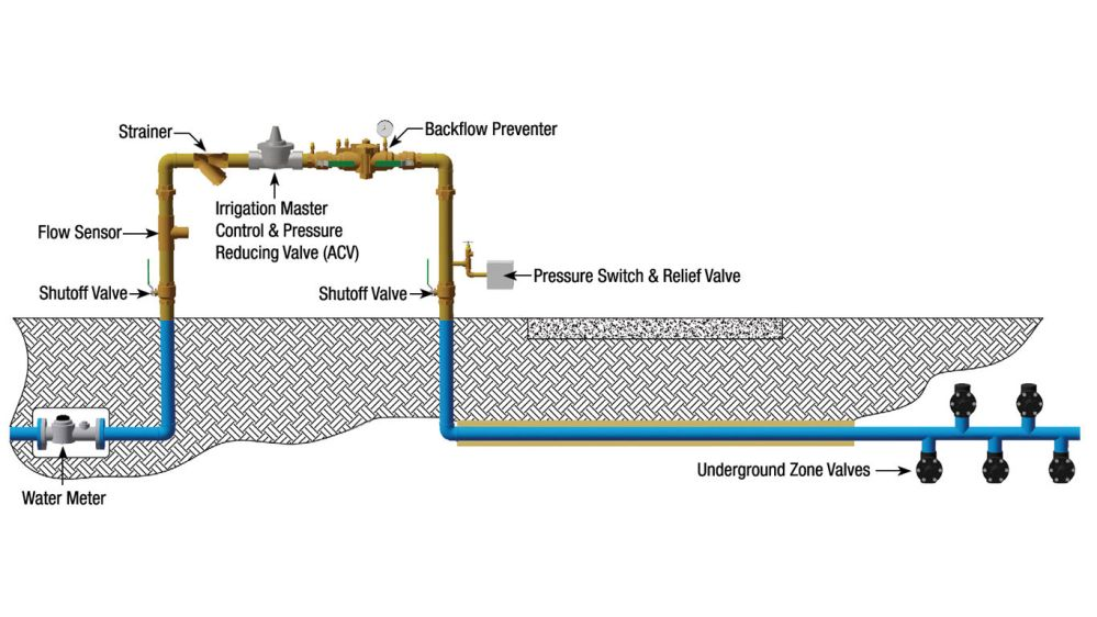 medium resolution of irrigation our systems help irrigation professionals protect potable plumbing