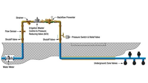 small resolution of irrigation our systems help irrigation professionals protect potable plumbing