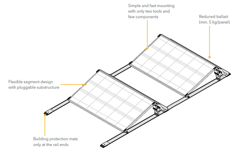 Flat roof installation in record time for photovoltaic panels.