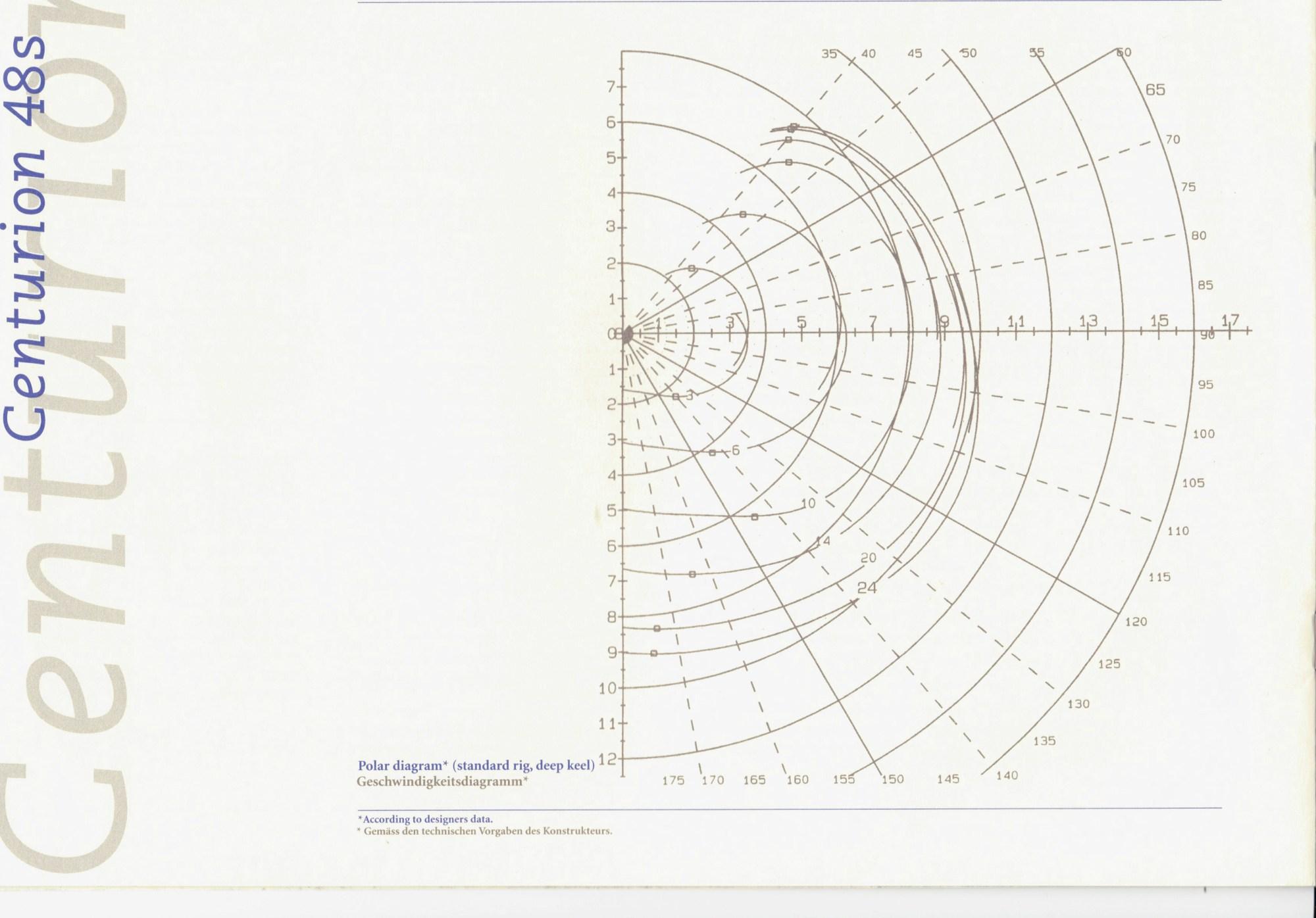 hight resolution of polar speed diagram