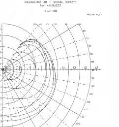 polar speed diagram [ 2520 x 3431 Pixel ]