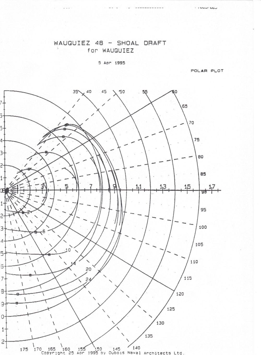 medium resolution of polar speed diagram