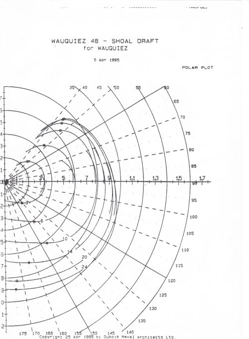 small resolution of polar speed diagram