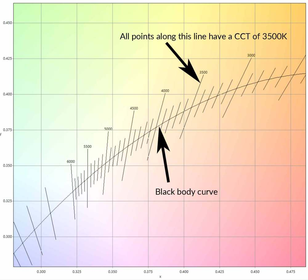 medium resolution of calculate color temperature cct from cie 1931 xy coordinates waveform lighting