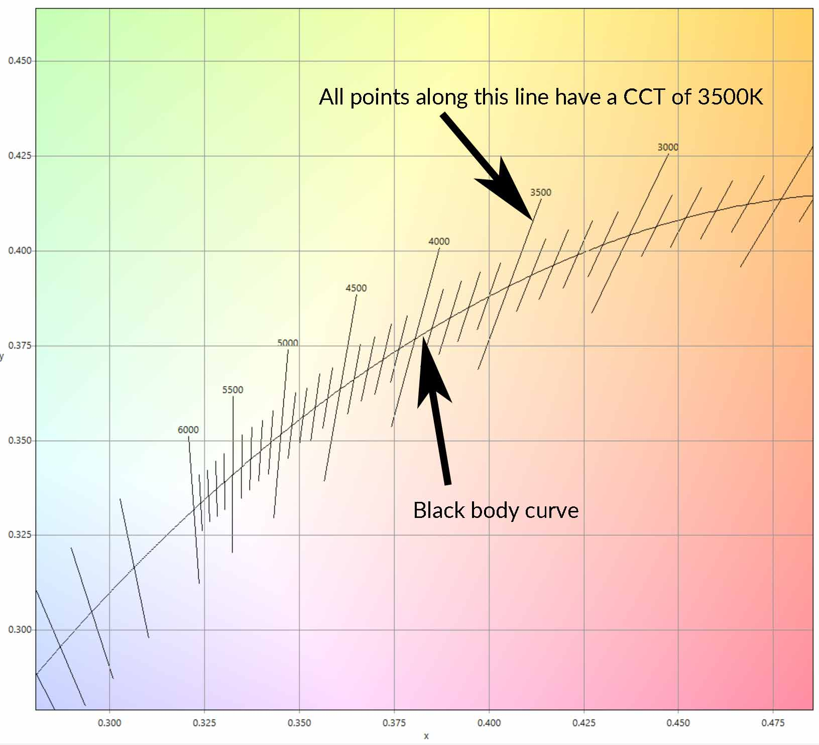 hight resolution of calculate color temperature cct from cie 1931 xy coordinates waveform lighting