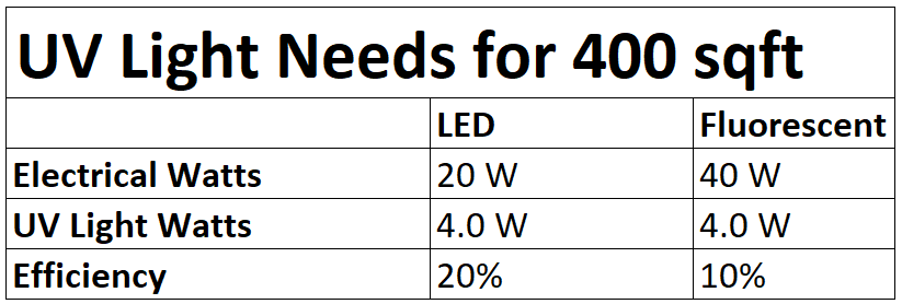 buying uv blacklights