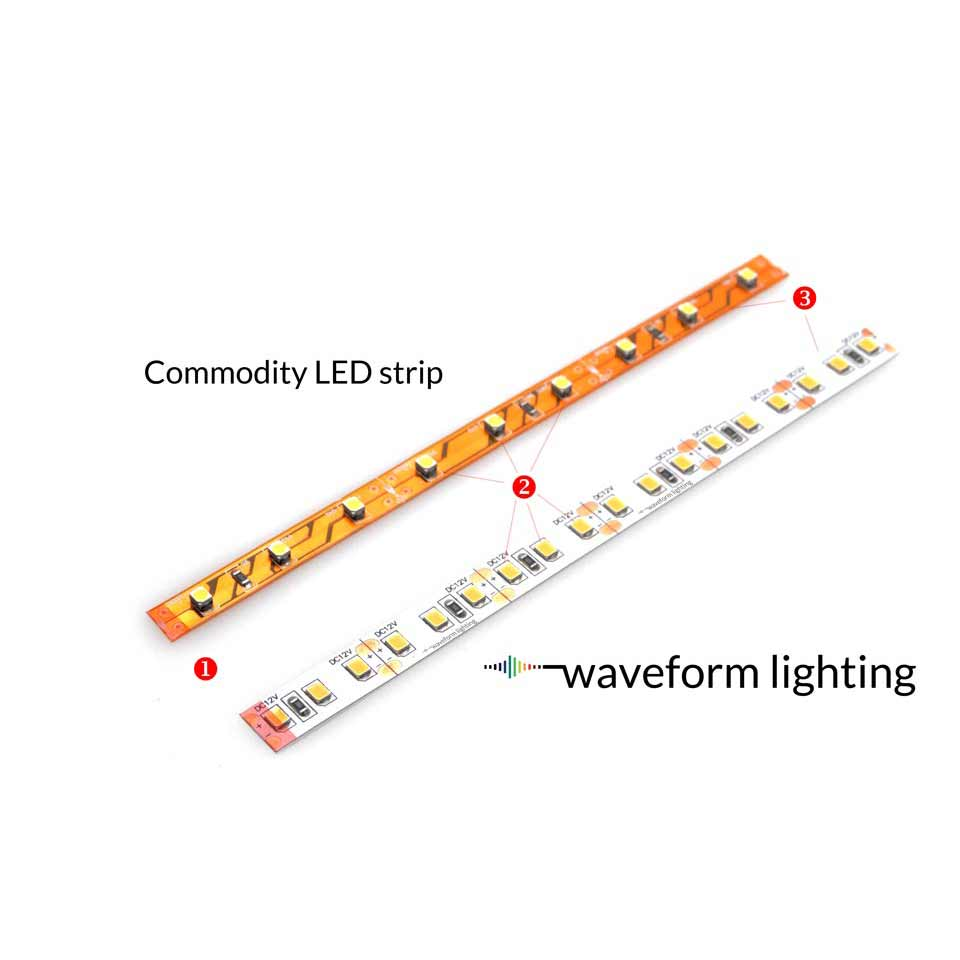 hight resolution of determining led strip quality