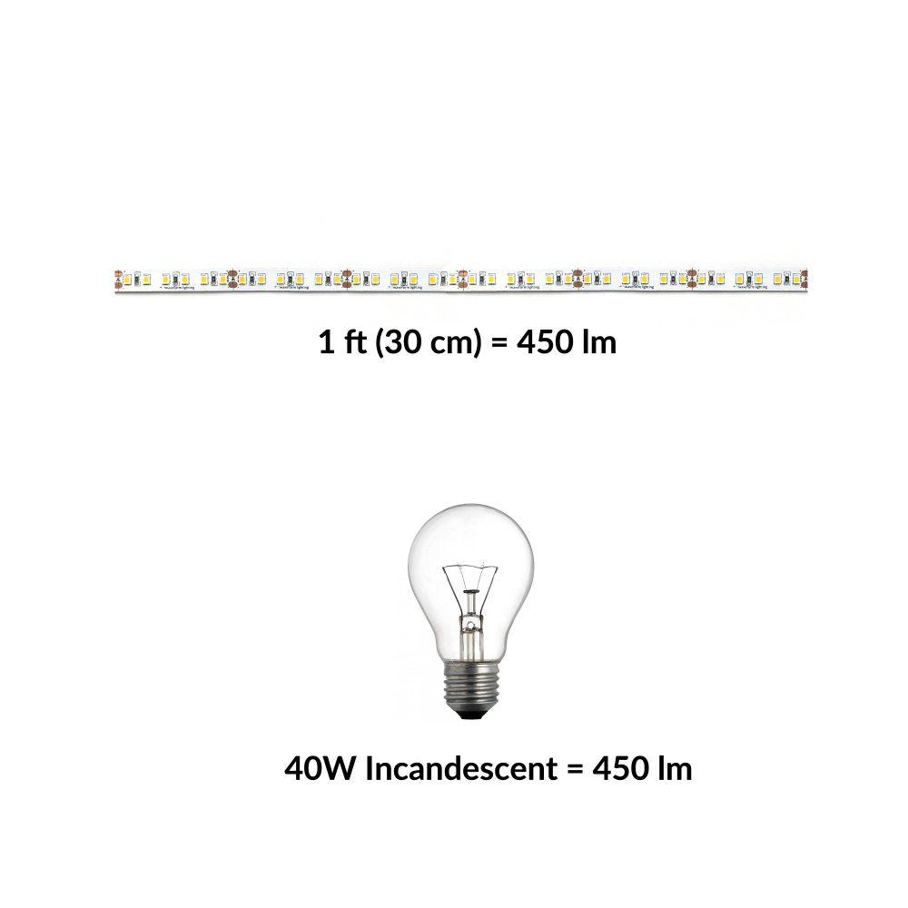 medium resolution of determining led strip brightness