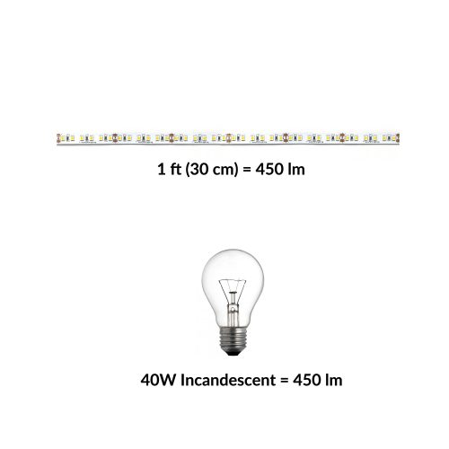 small resolution of determining led strip brightness