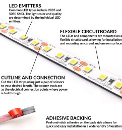 everything you need to know about led strip lights waveform lighting led strip as well 12 volt led light strips on 5050 smd led wiring [ 2000 x 2000 Pixel ]
