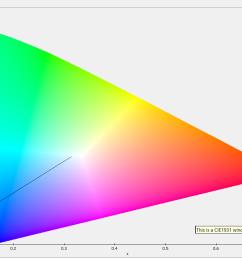 cie 1931 chromaticity diagram [ 1372 x 796 Pixel ]