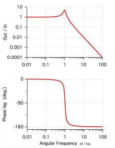 Bode (magnitude and phase response of a linear transfer