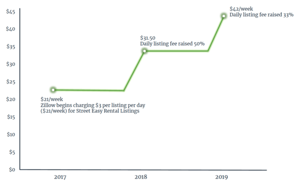 Chart StreetEasy price changes